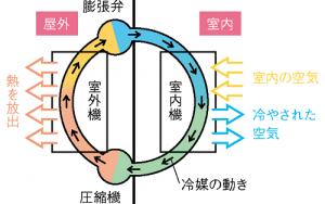 冷房システム